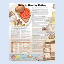 Wandplaat 'Keys to Healty Eating'